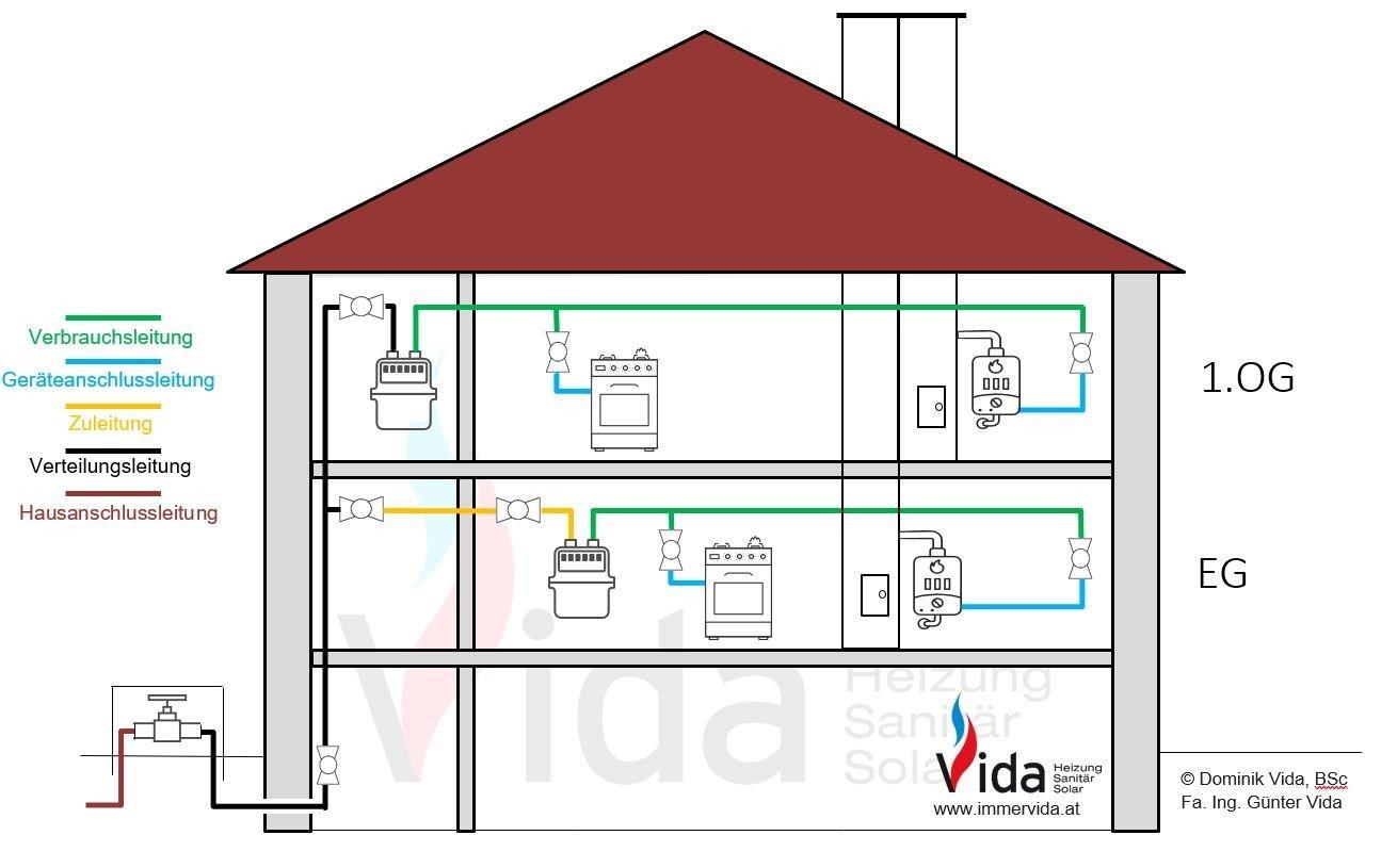 GK71 Überprüfung Gas-Leitungsanlagen